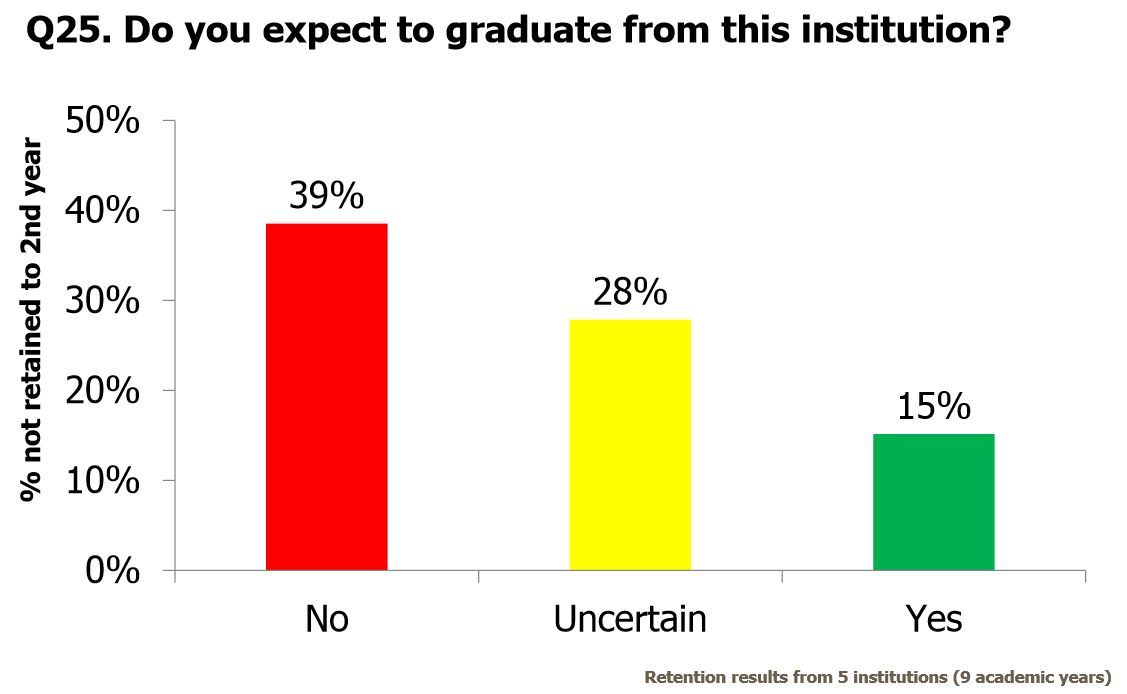 Survey Results Aid University Retention Efforts