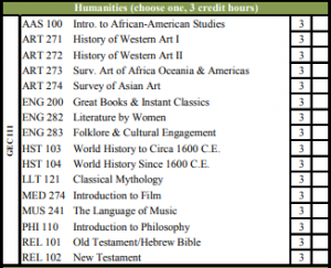 Missouri State | Humanities courses in general education.