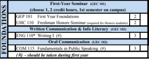 Missouri State Information Literacy courses in General Education