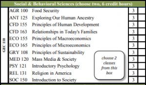 Missouri State | Social and Behavioral Science courses in General Education