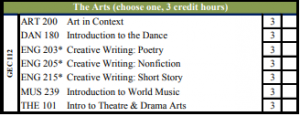 Missouri State | The Arts courses in General Education