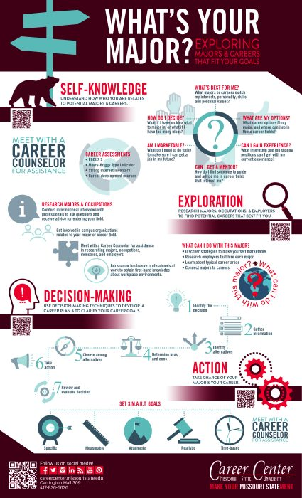 Career Development Infographic