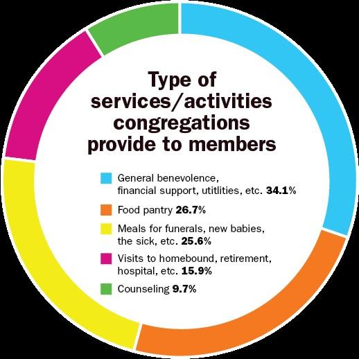 Springfield Area Congregations Study