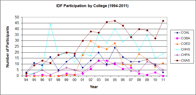 IDF participation by college graph