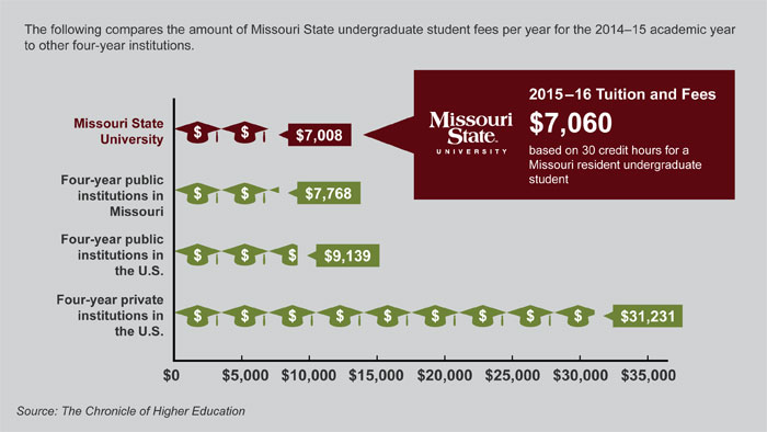 Missouri State 2015-16 tuition and fees total $7,060.