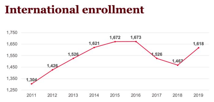 Graph of international enrollment