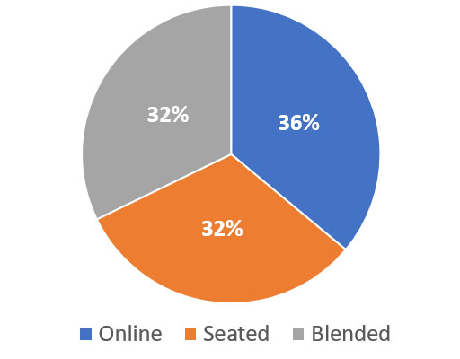 Fall 2020 classes: 36% online, 32% seated and 32% blended.