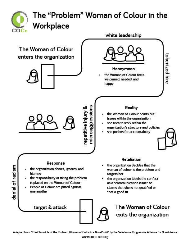 The infographic details difficulties that women of colour encounter in the workplace.