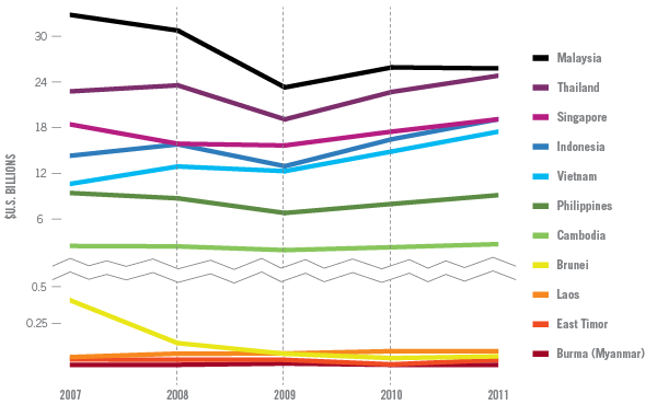 effectiveness of southeast asian states in