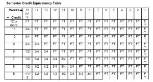 Summer Enrollment Chart