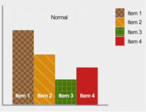 screenshot of accessible bar graph